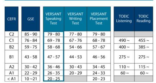 CEFR-VERSANT対応表